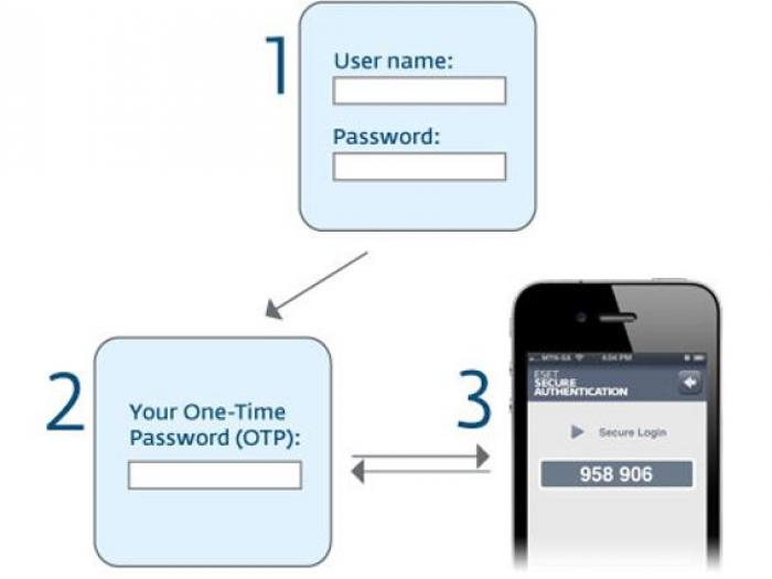 how-authentication-works